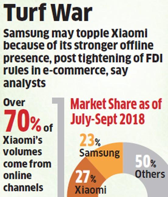 印度新规出台三星从小米手中夺回印度最大智能手机厂商的地位