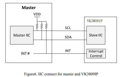 VK3809IP 9感应通道高抗干扰的触摸芯片数据手册免费下载