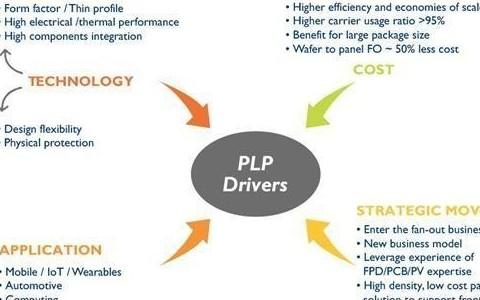 三星扇出型面板级封装FOPLP战略性技术选择