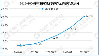 未来三五年内 智能门锁将如之前的智能手机般迎来市场大爆发