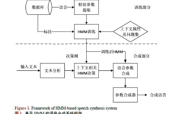 如何进行马来语语音合成系统的设计与实现概述