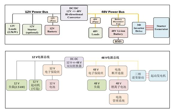 安森美半导体提出轻度混合动力汽车系统半导体方案
