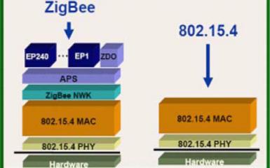 ZigBee是什么如何学习ZigBee的简介和和详细学习方法资料概述