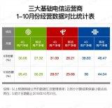 中国移动如何实现用户增量份额持续提升