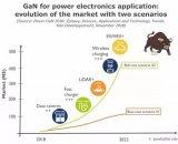 是否有其他可能引发功率GaN市场爆炸的杀手级应用呢?