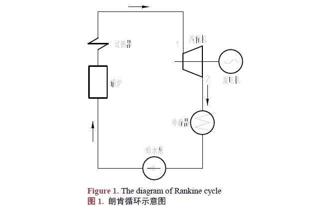 如何进行工业汽轮机热力计算方法和软件开发