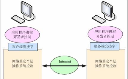 C#教程之C#网络编程教程免费下载
