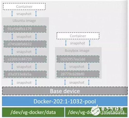 Docker存储驱动技术解析