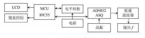 采用频率合成技术实现高精度高频数控函数信号发生器的设计