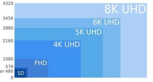8K电视将迎来新的增长力 且有望搭上5G技术列车