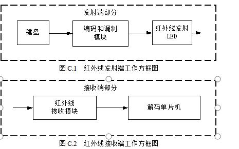 单片机实例教程之红外线遥控应用实例的详细资料说明