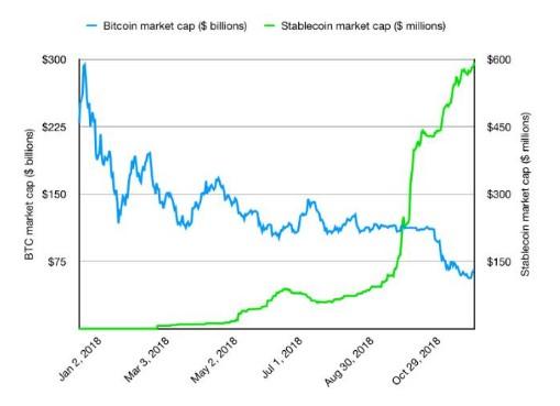 稳定币的未来增长将从何而来