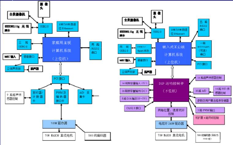 机器人设计教程之机器人控制和决策子系统