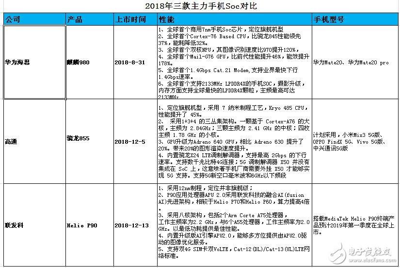 与高通和联发科竞争,华为海思如何扛起中国移动存储...