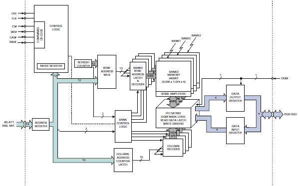FPGA读写SDRAM的实例和SDRAM的相关文章及一些SDRAM控制器设计论文