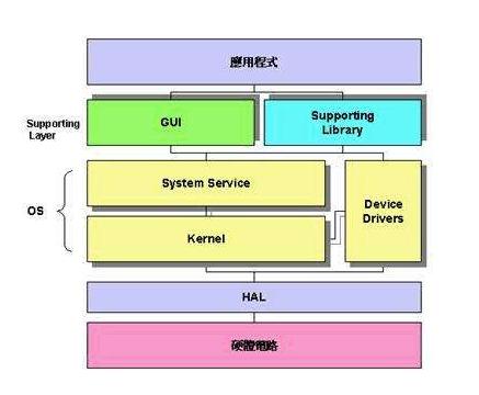 基于世界目前上三种通用的嵌入式操作系统分析比较研...