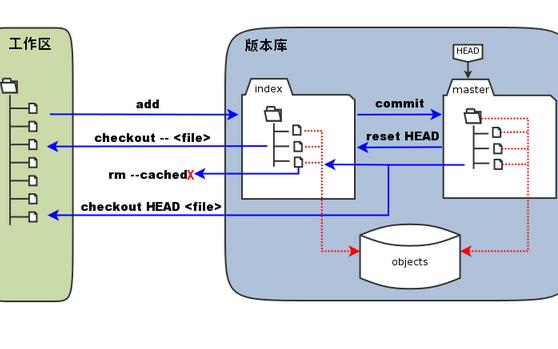 Git软件的安装笔记的详细资料说明