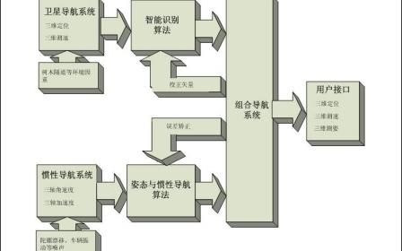SKM-4DU车载组合导航模块的使用手册资料免费下载