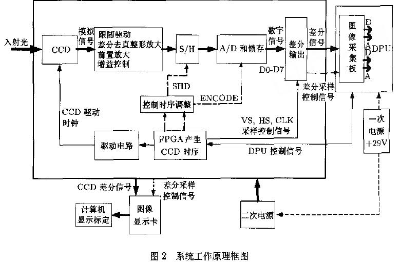 15个使用FPGA进行图像处理的相关论文资料免费下载