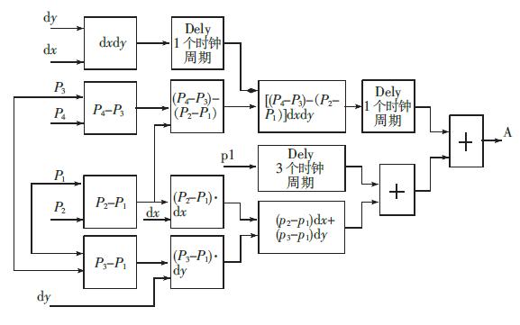 16篇关于FPGA图像处理的论文详细资料免费下载