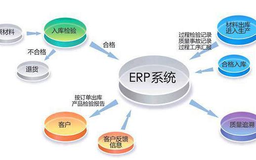 MES系統如何與ERP系統共享數據