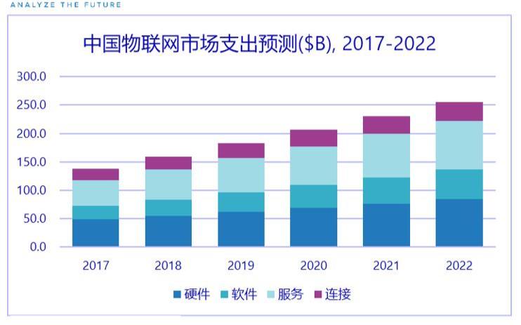 IDC发布《 2018年上半年全球物联网支出指南》