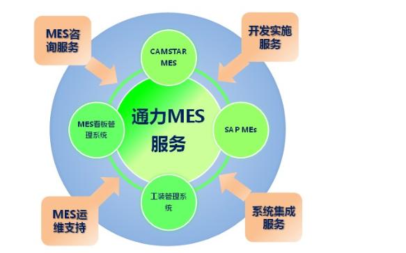 MES系统为什么会受到企业的重视