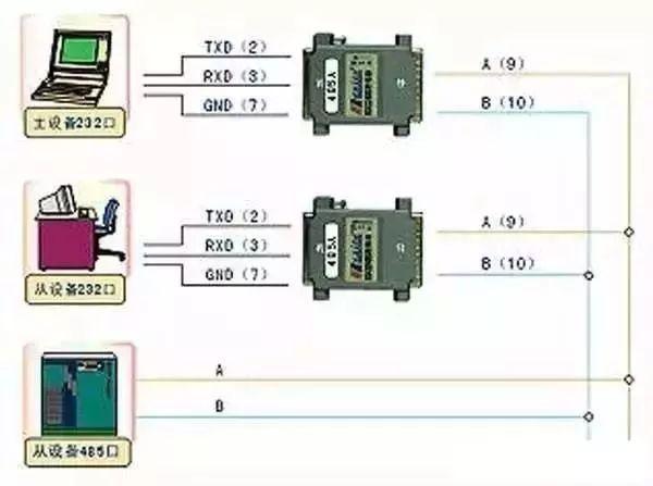 RS232 RS485 RS422 RJ45接口的区别和各自的应用