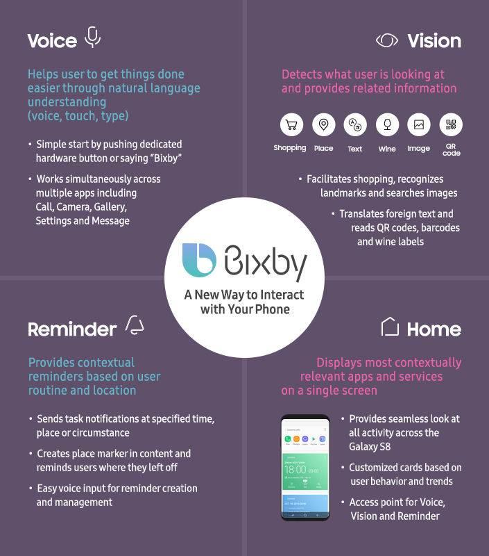 三星Bixby如何重新定义语音助手