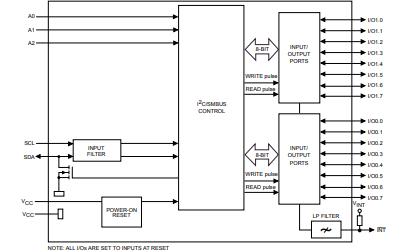 CAT9555具有中断的16位I2C和SMBus IO端口的CMOS器件数据手册