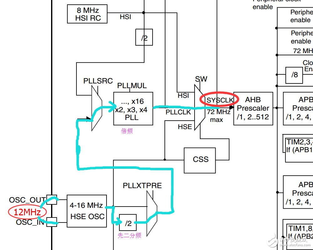 STM32单片机的外部时钟晶振该如何选择频率