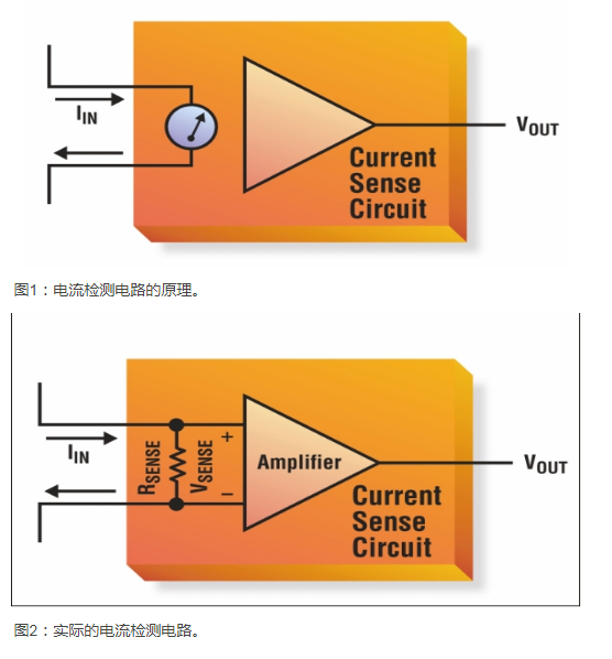 基于新型放大器实现高性能的电流检测设计浅析
