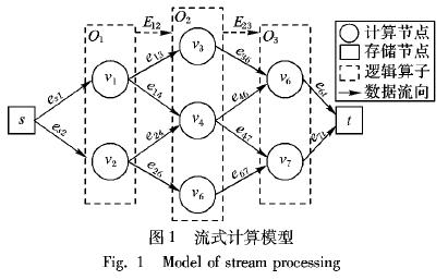 如何使用流網絡進行流式計算動態任務調度策略的詳細資料說明