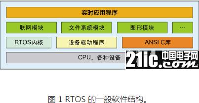 在嵌入式系统上的MiniGUI应用开发过程详解