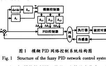 模糊PID网络控制系统有什么作用详细的仿真分析资料概述
