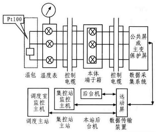 综自站主变测温系统的构造原理与龙8国际娱乐网站