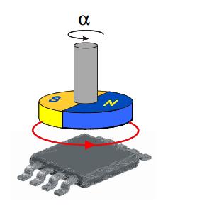什么是角度传感器 角度传感器原理分析