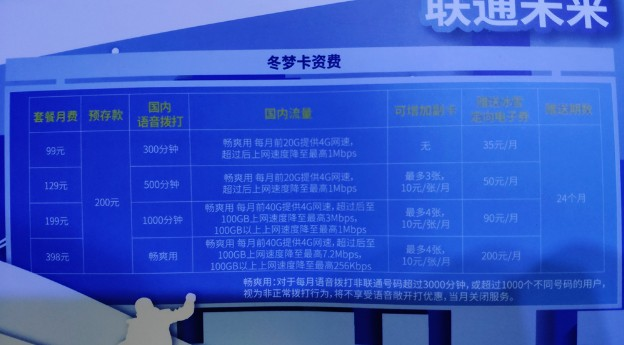 中国联通正式发布通信+冰雪权益的冬梦卡产品