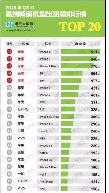手机市场分析,中高低三大市场到底谁霸占?