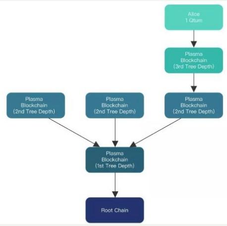 区块链扩容方案Plasma介绍