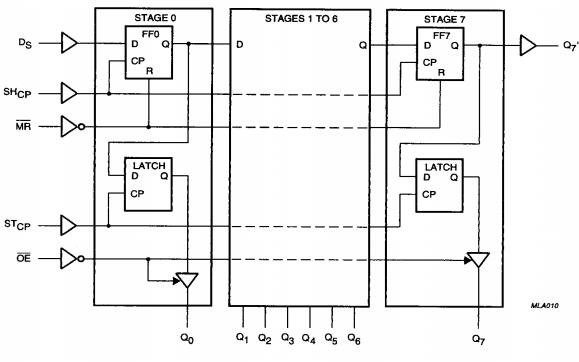 74HC和HCT595高速硅栅CMOS器件的数据手册免费下载