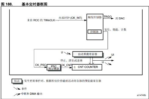 STM32定时器基本计数原理解析