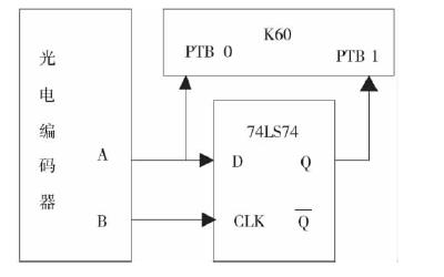 如何使用Kinetis K60进行智能车的控制系统设计资料概述