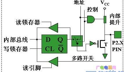 MCS-51单片机并行P2口的功能及使用方法