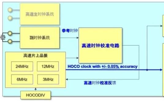 如何为智能电表打造一款新的电能计量MCU