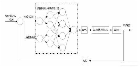 将神经网络和模糊控制技术相结合实现温室控制系统设计