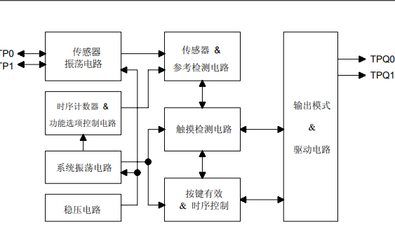 TTP232-CA6 2按键触摸检测IC的数据手册