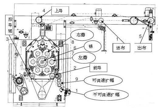 采用PCC控制单元与变频控制实现磨毛整理机电控系统设计