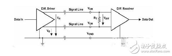 数字接口—单端与差动接口对比