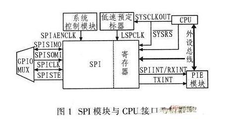 TLC5620I與TMS320F2812接口設計與應用